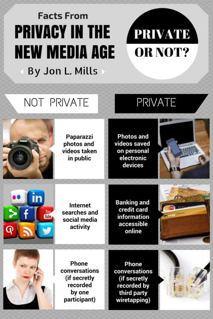 Privacy Infographic