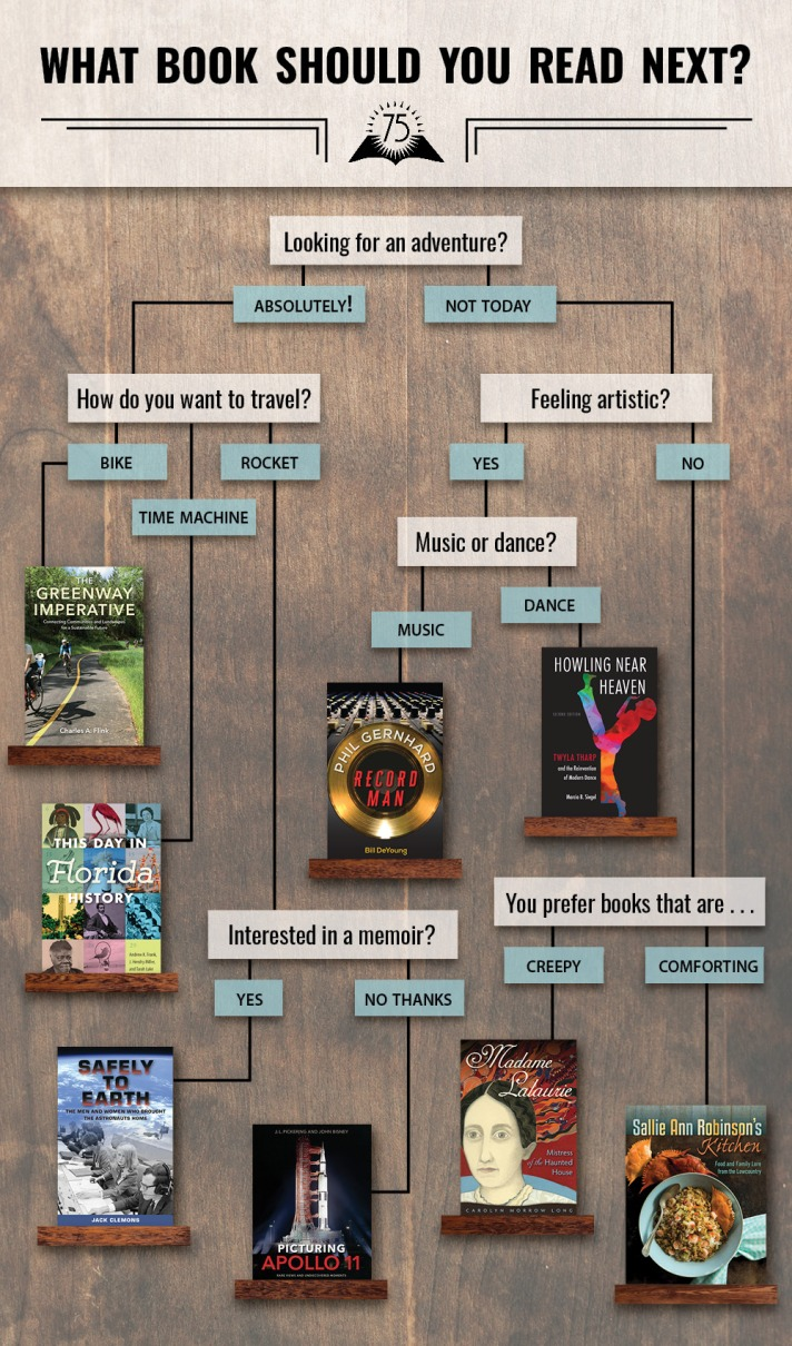 What-Book-Should-You-Read-Next-Flowchart